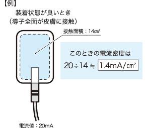 導子装着状態が良いときの3倍の電流密度となり、皮膚に対する刺激も3倍になります。